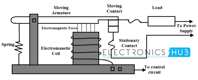 electromagnetic relay types