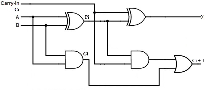 full adder circuit diagram and truth table