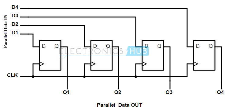 logic diagram shift register