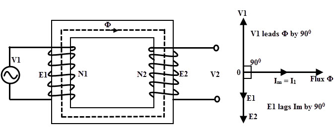 law to both primary and secondary circuits of a transformer gives