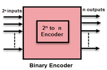 Priority Encoder Types With Real Time Applications