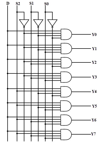 logic diagram of 4 1 multiplexer