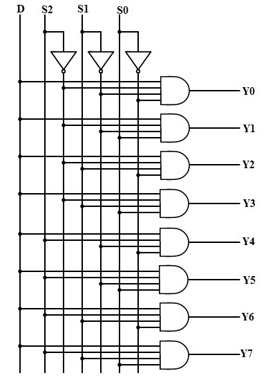logic diagram logic gates