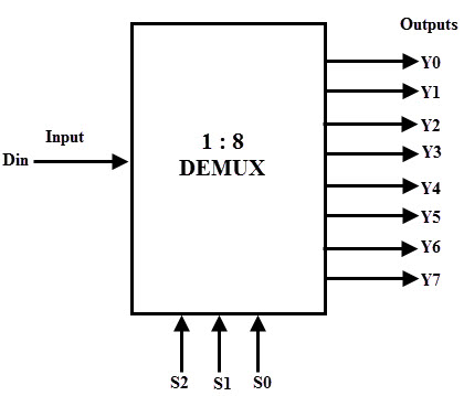 Demultiplexer (Demux)