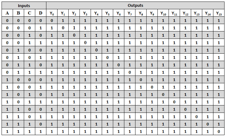 4 To 16 Decoder Logic Diagram Wiring Diagram