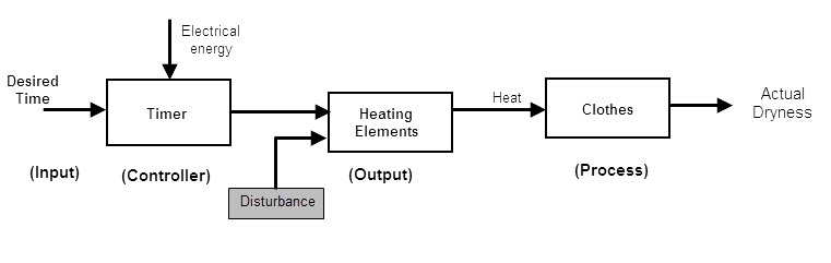 Electrical-clothe-drier-with-disturbancejpg - process block diagram