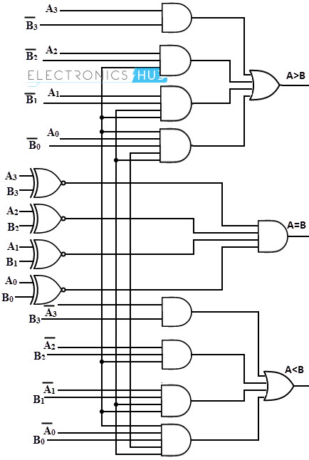 circuit diagram of 2 bit magnitude comparator