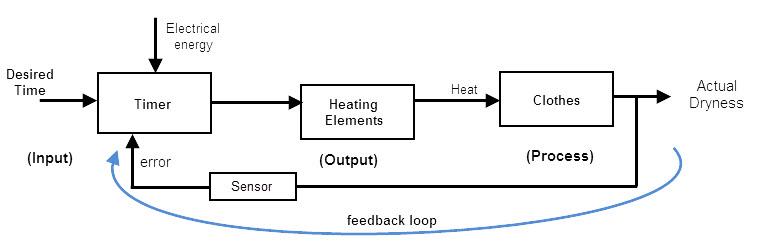 Closed Loop System - process block diagram