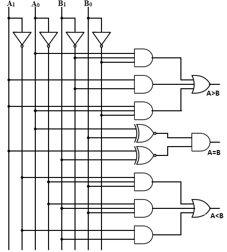 8 bit magnitude comparator logic diagram