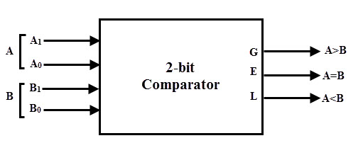 comparator logic diagram and truth table