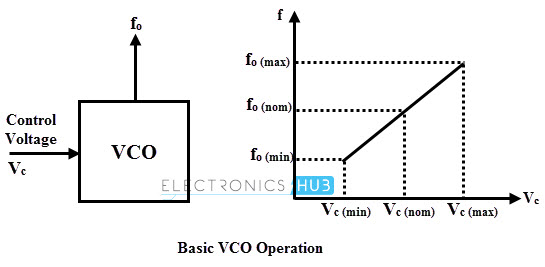 vco voltage controlled oscillator circuit