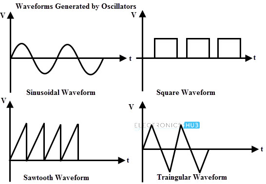 electronic circuit waveforms