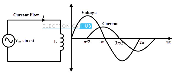 AC Inductive Circuits