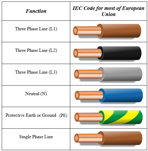 EU Color Code for Electrical Wiring?quality\\\\\\\\\\\\\\\=80\\\\\\\\\\\\\\\&strip\\\\\\\\\\\\\\\=all ac 220v wiring color code wiring diagram