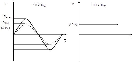 RMS Voltage of AC Waveform