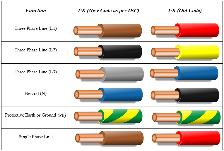 ford electrical wiring color code chart