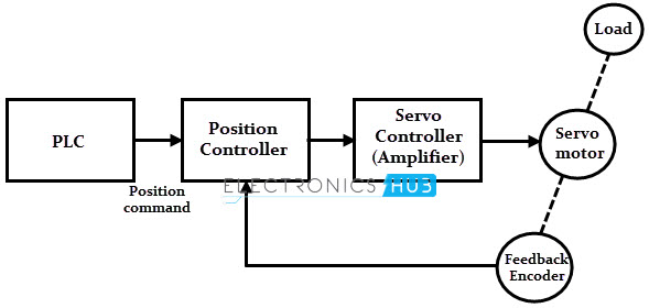 Servo Motor - Types and Working Principle