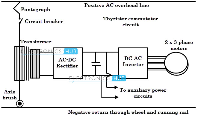 Electric Traction Systems And Their Advantages