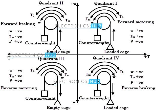 dc motors advantages and hazards of operating dc motors