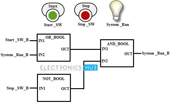 function block diagram plc