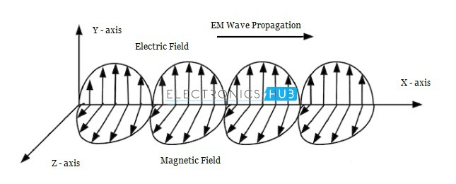 Wireless Communication Introduction, Types and Applications