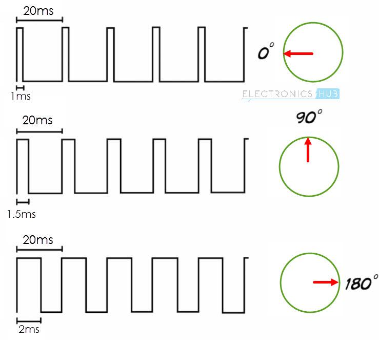 wiringpi pwm servo motors