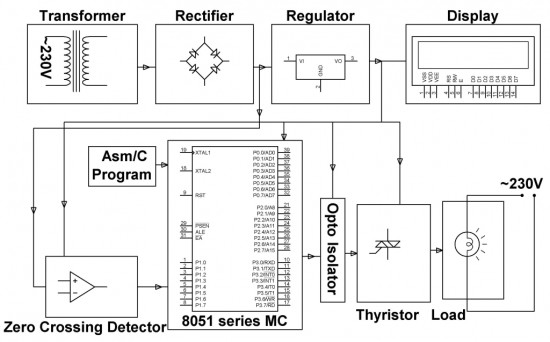 industrial power controller without harmonics