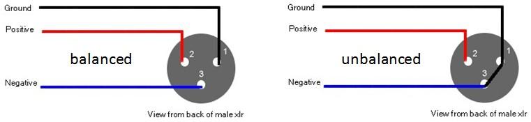 Rca To Xlr Wiring Diagram Xlr Signaal Microfoon Kabel