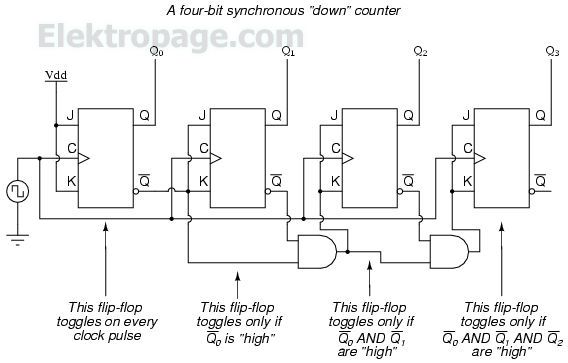 Synchronous counters logical electronic, jk flip flop, up/down