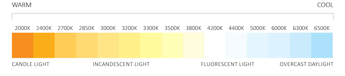Correlated Color Temperature Elemental LED