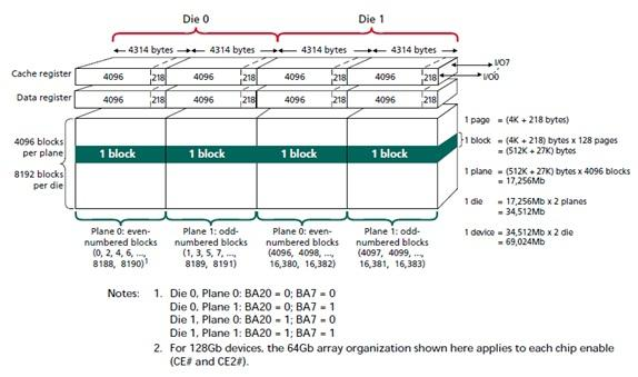 How to exploit IO performance of NAND Flash