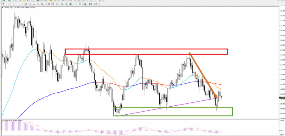 Ultimate Forex Guide for Trading Support and Resistance (SR)
