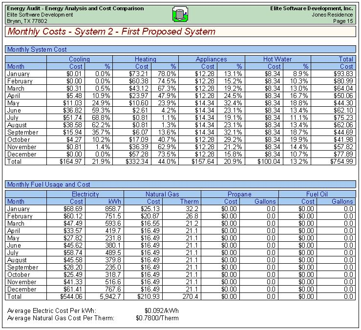 Energy Audit Sample Reports - auditing report format
