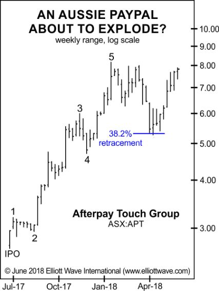 Aussie PayPal\u201d Explodes Higher These Were the Warning Signs