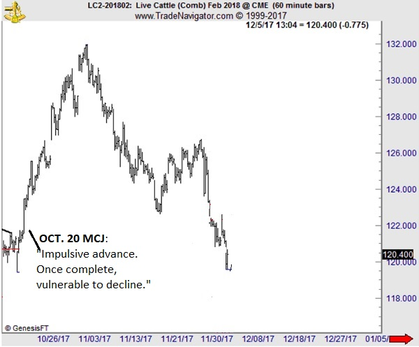Mmooooo-ve Over, Fundamental Analysis There\u0027s a New Forecasting