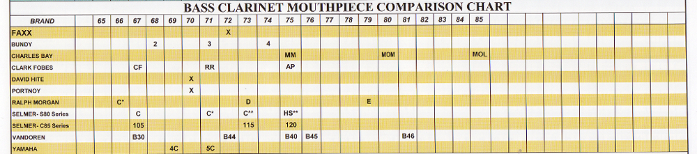 Mouthpiece Selection Guide Ellis Music