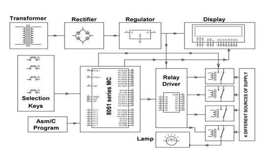 power relay operation