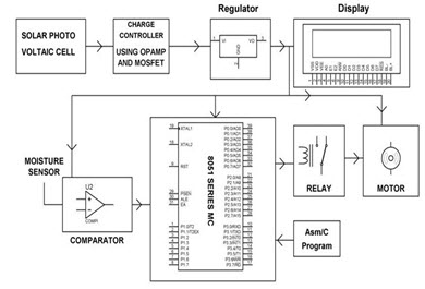 solar power plant block diagram
