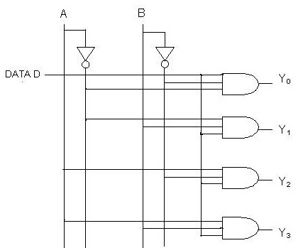 Multiplexer And Demultiplexer Circuits and Apllications
