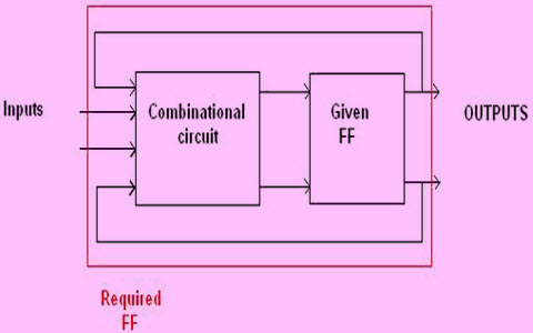 Different Types of Flip Flop Conversions - Digital Electronics