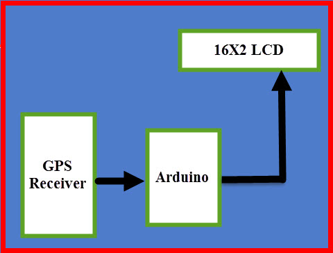 How to Build GPS Clock Using Arduino, LCD Display  GPS Receiver