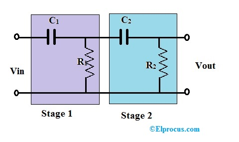 High Pass Filter Definition, Circuit, Characteristics, and Applications