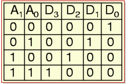 How To Design of 2 to 4 Line Decoder Circuit, Truth Table and