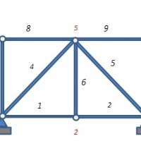 Cuánto sabes de estructuras? (IV) Estructuras articuladas (trusses)