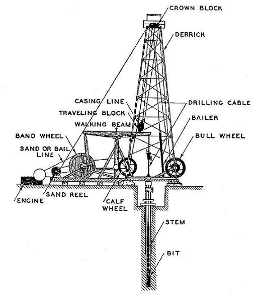 oil well site diagram