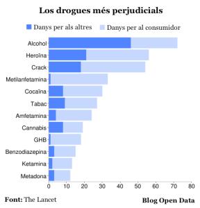 TOP Drogues
