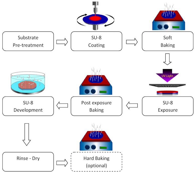 photolithography process