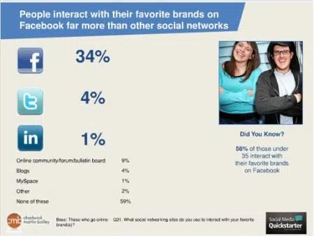 consommateurs-engagement-marques-facebook