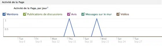 facebook-insights-interactions-activites-page
