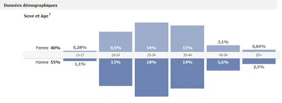 facebook-insights-utilisateurs-donnees-demographique